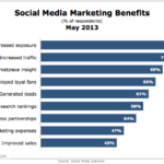 Top Social Media Marketing Benefits, May 2013 [CHART]