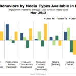 Local Media Fans Social Behaviors By Media Type, May 2013 [CHART]