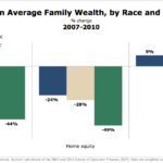 Change In Family Wealth By Race & Ethnicity, 2007-2010 [CHART]