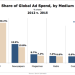 Global Ad Spending By Medium, 2012 vs 2015 [CHART]
