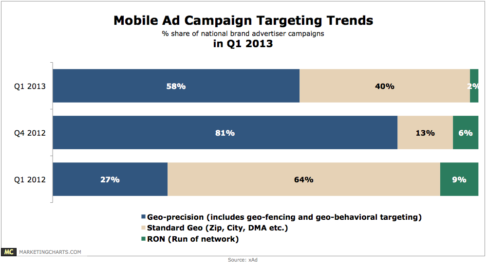 Mobile advertising targeting trends chart for Mobili ad trend
