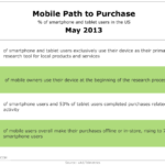 Mobile Path To Purchase, May 2013 [TABLE]