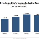 American B2B Media & Information Industry Revenues, H1 2010-H2 2012 [CHAT]