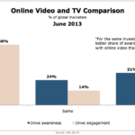 Marketing Effectiveness Of Online Video vs. TV, June 2013 [CHART]