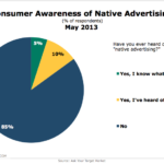 Consumer Awareness Of Native Advertising, May 2013 [CHART]
