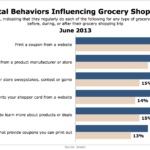 Online Behaviors That Influence Grocery Shopping, June 2013 [CHART]