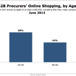 B2B Procurers' Online Shopping By Age, June 2013 [CHART]