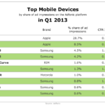 Top Mobile Devices By Ad Performance, Q1 2013 [TABLE]