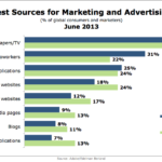 Best Sources For Marketing & Advertising, June 2013 [CHART]
