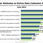 Consumer Attitudes Toward Online Personal Data Collection, June 2013 [CHART]