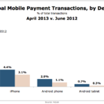 Global Mobile Payment Transactions By Device, June 2012 vs April 2013 [CHART]