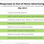 Responses To Out-Of-Home Advertising, May 2013 [TABLE]