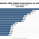 Customer Satisfaction With Online Interactions By Industry Segment, June 2013 [CHART]