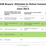 B2B Buyers' Attitudes Toward Online Content, June 2013 [TABLE]