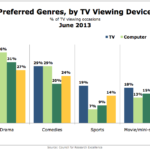 Preferred Television Genres By Viewing Device, June 2013 [CHART]