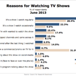 Why People Watch A Particular Television Show, June 2013 [CHART]