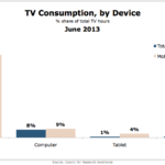 Television Consumption By Device, June 2013 [CHART]