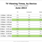 TV Viewing Times By Device, June 2013 [TABLE]