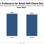 Consumer Preference For Retail Self-Check Out, June 2013 [CHART]