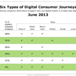 Six Types Of Online Shoppers, June 2013 [TABLE]