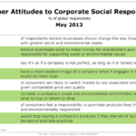 Consumer Attitudes Toward Corporate Social Responsibility, May 2013 [TABLE]