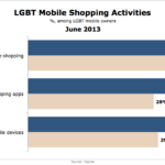 LGBT Mobile Shopping Activities, June 2013 [CHART]