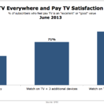 TV Everywhere & Subscription Television Satisfaction, June 2013 [CHART]