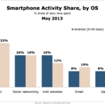 Smart Phone Activity Share By OS, May 2013 [CHART]