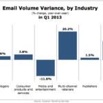 Email Volume Variance By Industry, Q1 2013 [CHART]