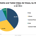 Mobile & Tablet Video Ad Views By OS, Q1 2013 [CHART]