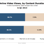 Online Video Views By Duration, Q1 2013 [CHART]