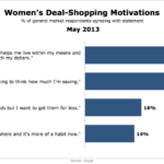 Female Deal Shopping Motivations, May 2013 [CHART]
