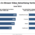 Top In-Stream Video Advertising Verticals, June 2013 [CHART]