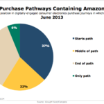 Amazon's Position In Consumer Electronics Purchase Path, June 2013 [CHART]