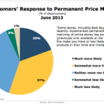 Showroomers' Response To Permanent Price Matching, June 2013 [CHART]