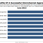 Omnichannel Marketing Benefits, June 2013 [CHART]