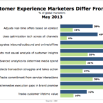 How Top Customer Experience Marketers Differ, May 2013 [CHART]