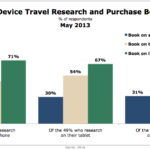 Cross-Device Travel Research & Purchase Behavior, May 2013 [CHART]