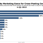 Social Media Sites Marketing Execs Use For Cross-Posting On Twitter, Q1 2013 [CHART]