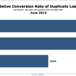 Conversion Rates Of Duplicate Leads, June 2013 [CHART]