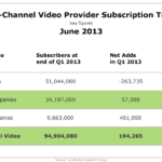 Multichannel Video Provider Subscription Trends, June 2013 [TABLE]