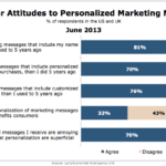 Consumer Attitudes Toward Personalization, June 2013 [CHART]