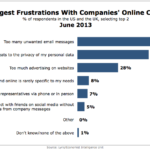 Customer Frustration With Companies' Online Communications, June 2013 [CHART]