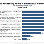Skills Needed To Be A Successful Marketer, June 2013 [CHART]