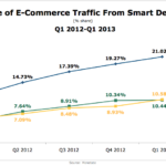 Share of eCommerce Traffic From Smart Devices, Q1 2012 – Q1 2013 [CHART]