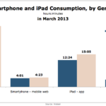 Mobile Media Consumption By Gender, March 2013 [CHART]