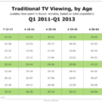 Traditional Television Viewing By Age, Q1 2011-Q1 2013 [TABLE]