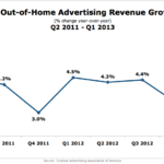 US Outdoor Ad Revenue Growth, Q2 2011 – Q1 2013 [CHART]