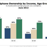 Smart Phone Ownership By Income & Age, June 2013 [CHART]
