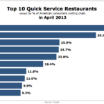 Top Fast Food Restaurants, April 2013 [CHART]